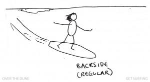 Stick Man Surfer Slang Backside Definition