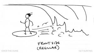 Stick Man Surfer Slang Frontside Definition