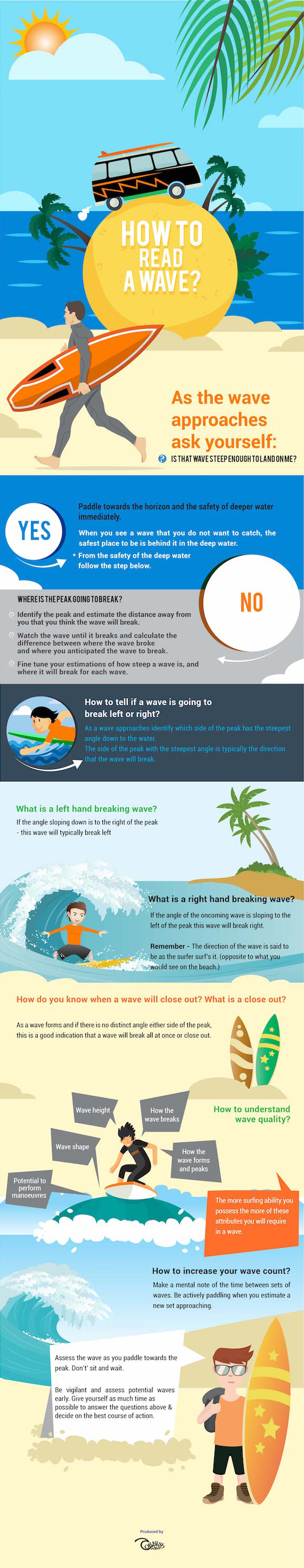 How To Read A Wave Infographic - Surf School Newquay Cornish Wave